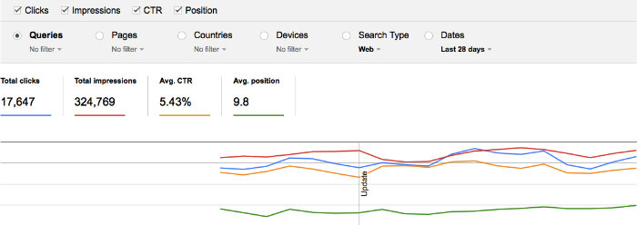 google-webmaster-tools-click-through-rate