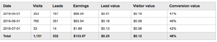 lead-value